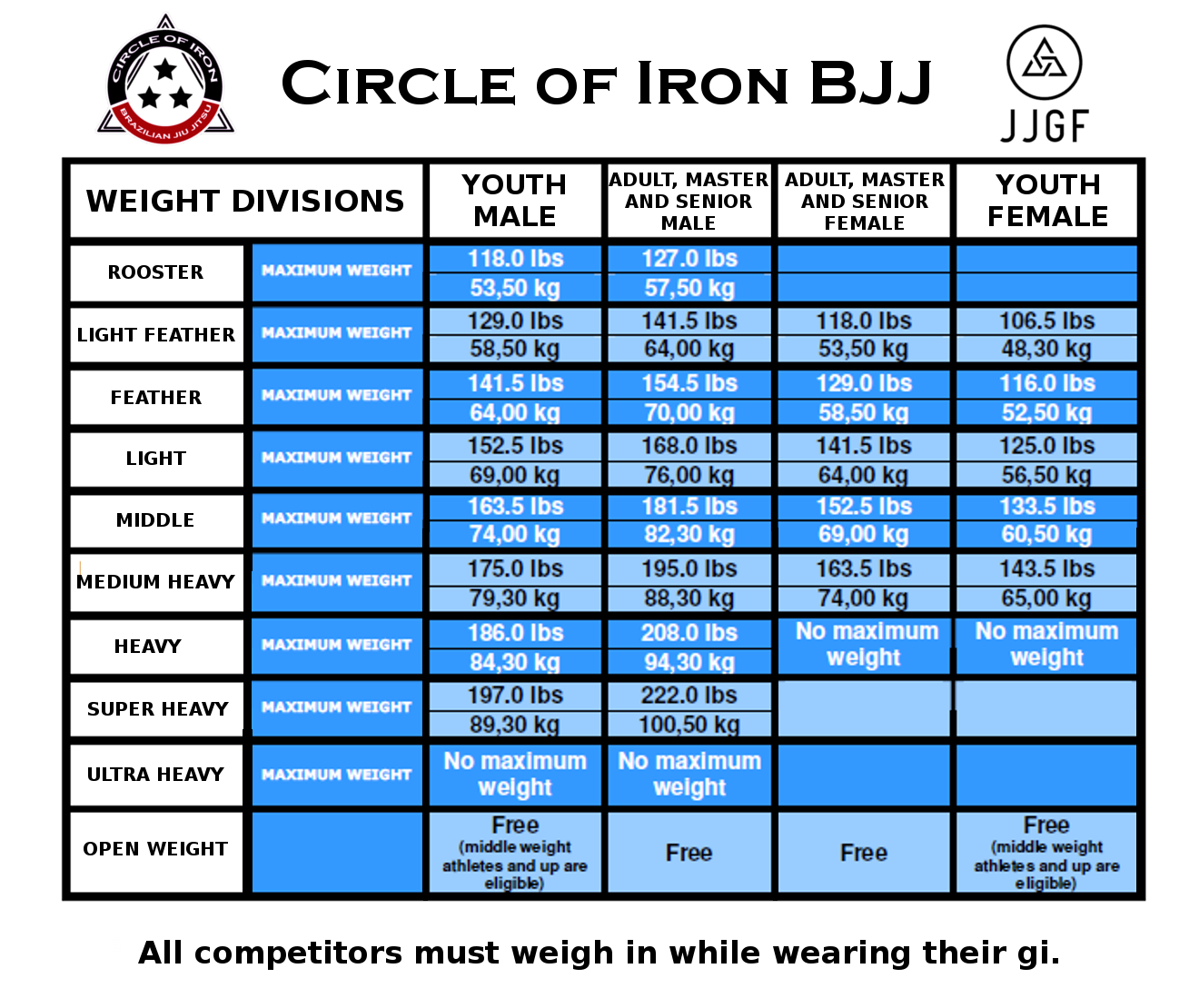 Tournament profile circle of iron bjj championships weight chart geenschuldenfo Choice Image